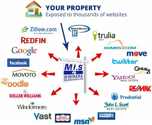 real estate by owner listings